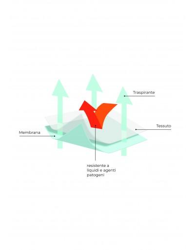 Composizione del tessuto